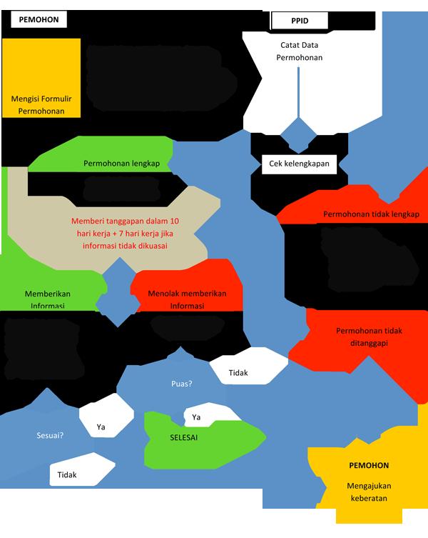 Alur Mekanisme Informasi Publik